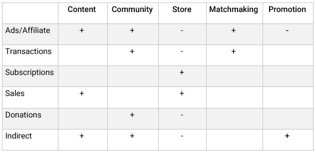 مدل های درآمدی کسب و کار دیجیتال